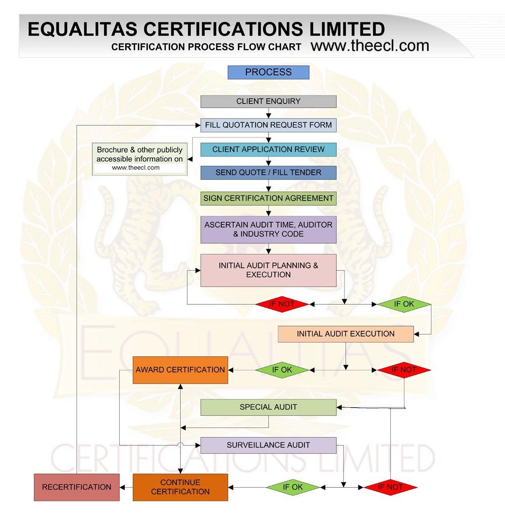 Iso 9001 Certification Delhi India Body Process Flow Diagram Ts 16949